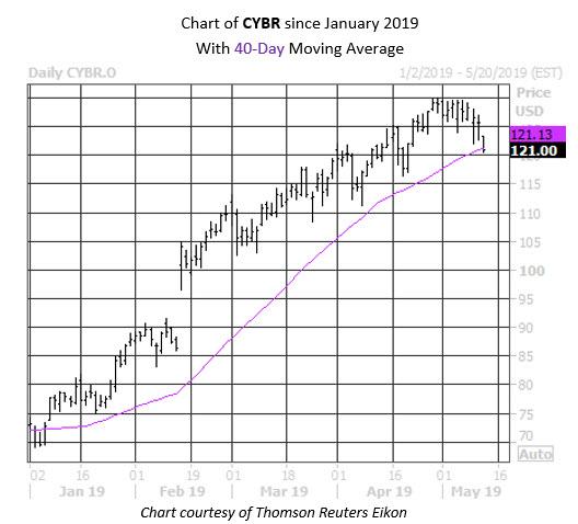 Daily Stock Chart CYBERARK
