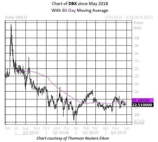 Daily Stock Chart Dropbox