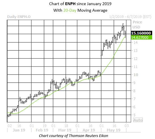 Daily Stock Chart ENPH