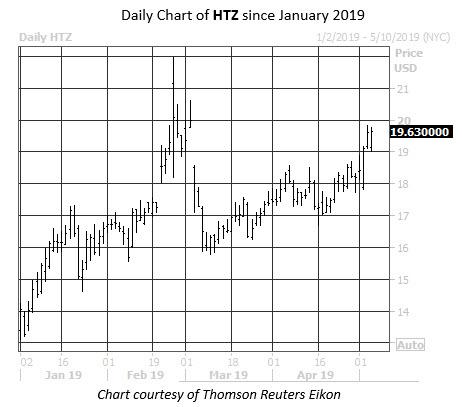 Daily Stock Chart HTZ
