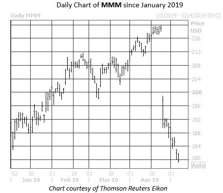 Daily Stock Chart MMM