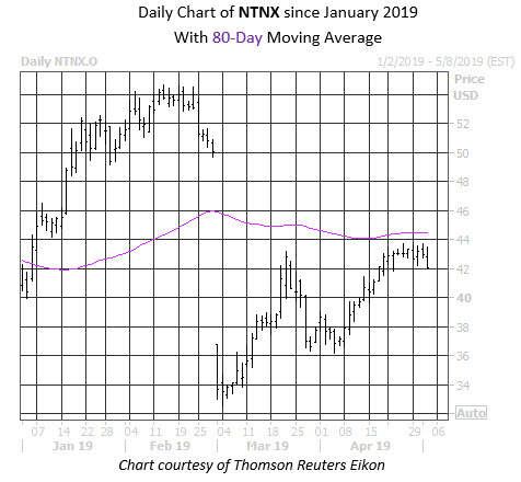 Daily Stock Chart NTNX