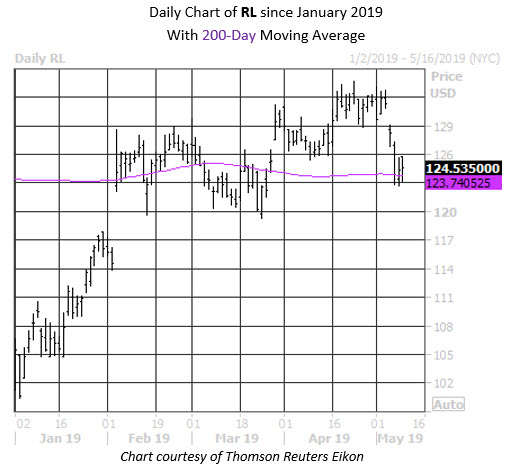 Daily Stock Chart RL