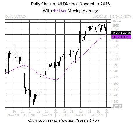 Daily Stock Chart ULTA