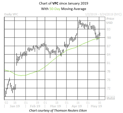 Daily Stock Chart VFC
