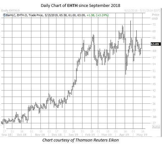 EHTH stock chart may 15