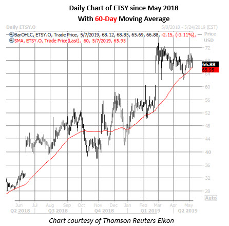 etsy stock daily price chart on may 7