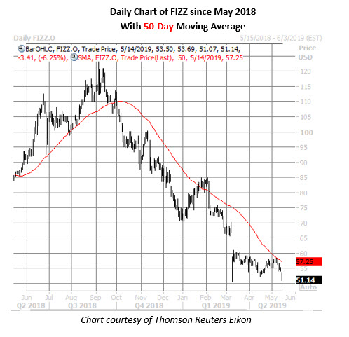 fizz stock daily price chart on may 14