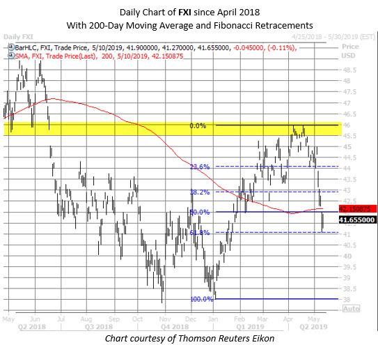 FXI ETF chart may 10