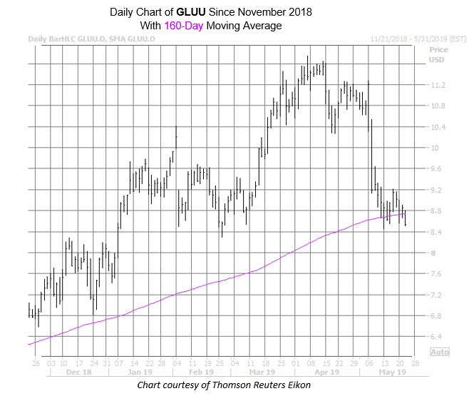 GLUU Chart May 22