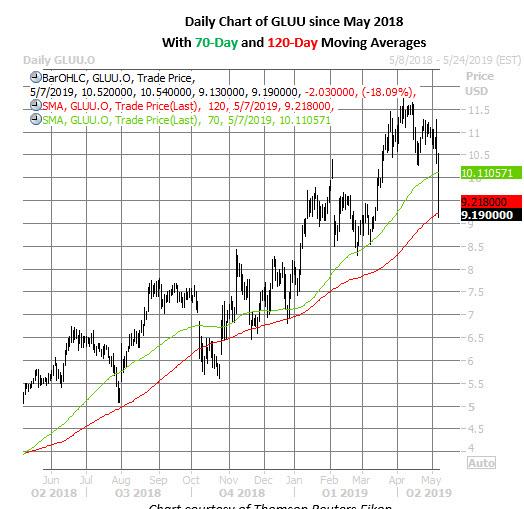 gluu stock price chart on may 7