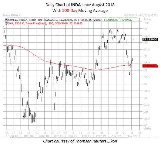 INDA etf chart may 20