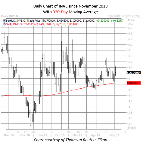 INVE stock chart may 17