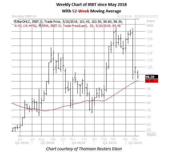 irobot stock weekly chart may 8
