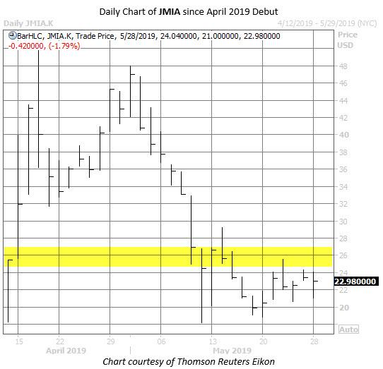 JMIA stock chart may 28