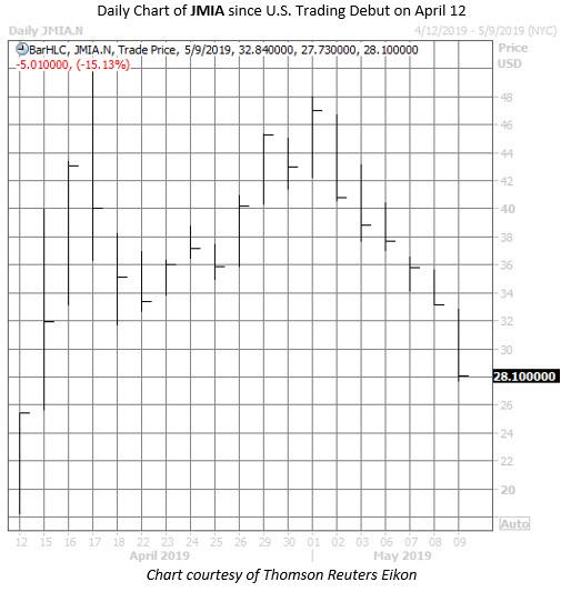 JMIA stock chart may 9