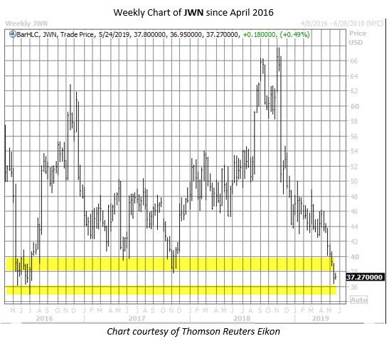 JWN stock chart may 20