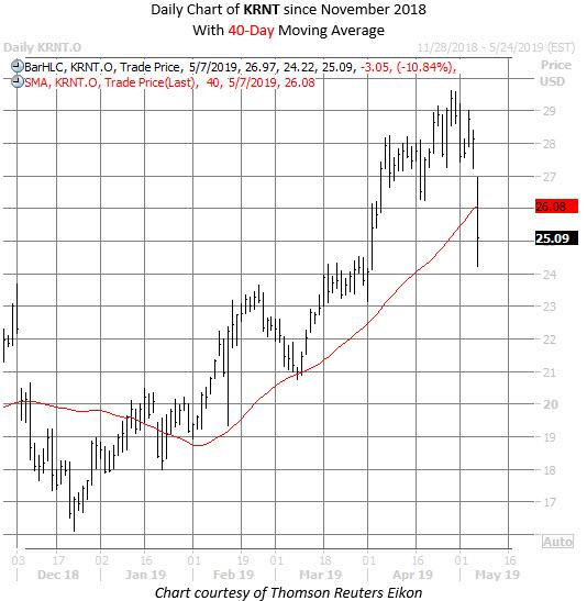KRNT stock chart may 7