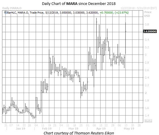MARA stock chart may 13