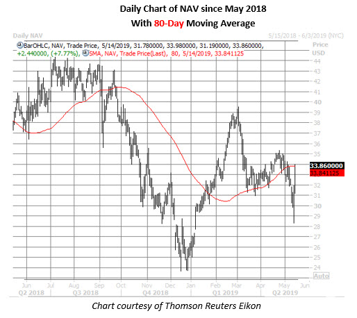 navistar stock daily price chart on may 14