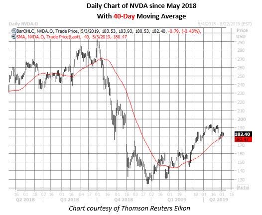nvidia stock daily price chart on may 3