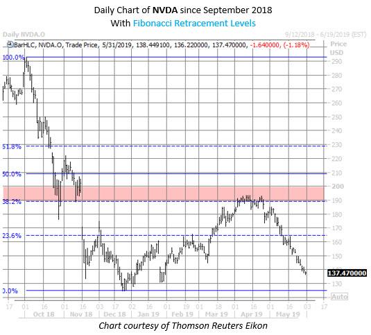 NVDA stock chart may 31