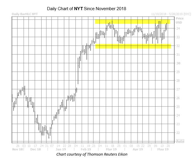 NYT Chart May 17