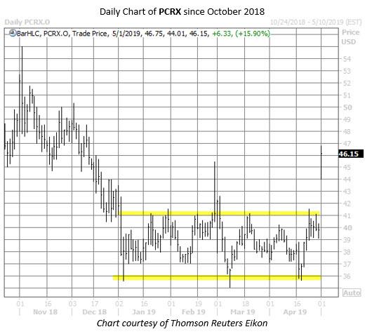 PCRX stock chart may 1
