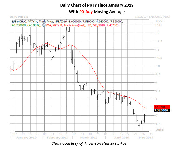party city stock price chart may 8