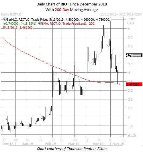 RIOT stock chart may 13