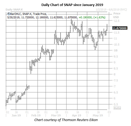 snap stock daily price chart on may 30