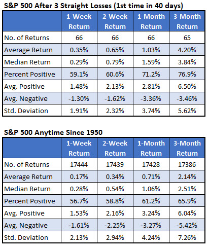 SPX after signals vs anytime since 1950