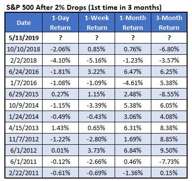 SPX drops since 2011