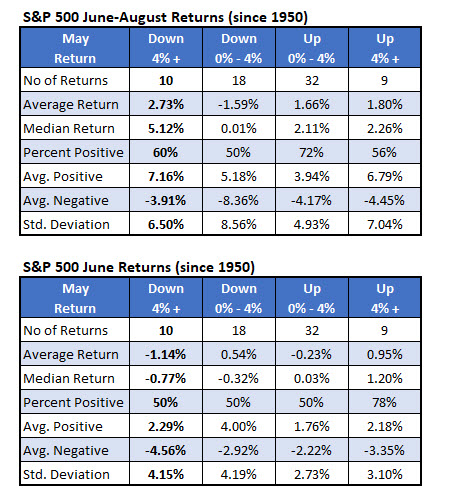 spx returns since 1950 when may is down big
