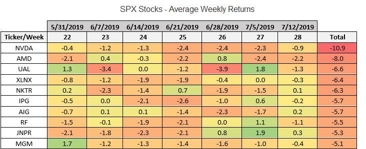spx stocks summer weekly avg returns