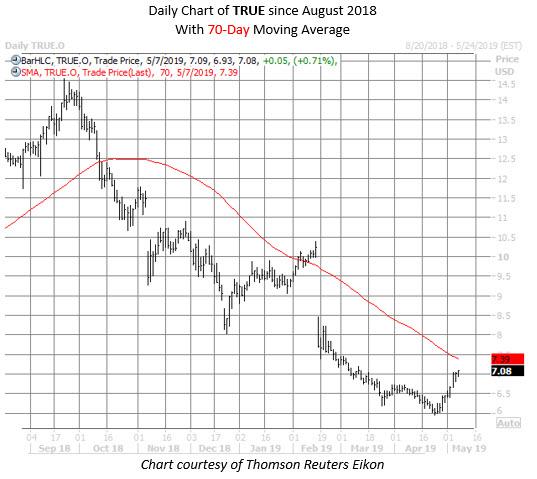 TRUE stock chart may 7