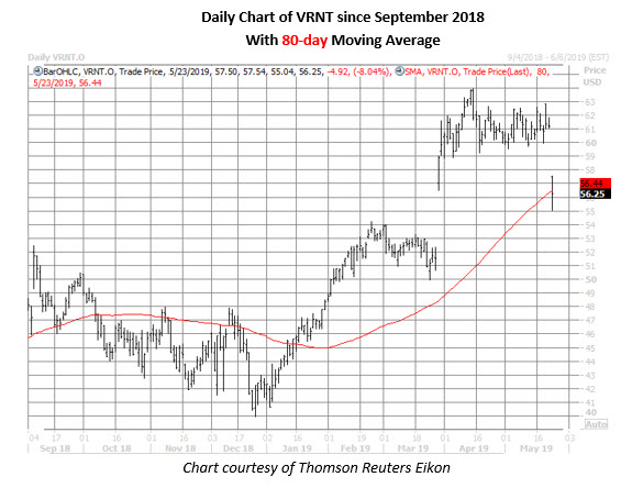 verint systems stock price chart on may 23