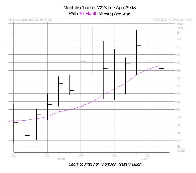 VZ Chart Apr 9