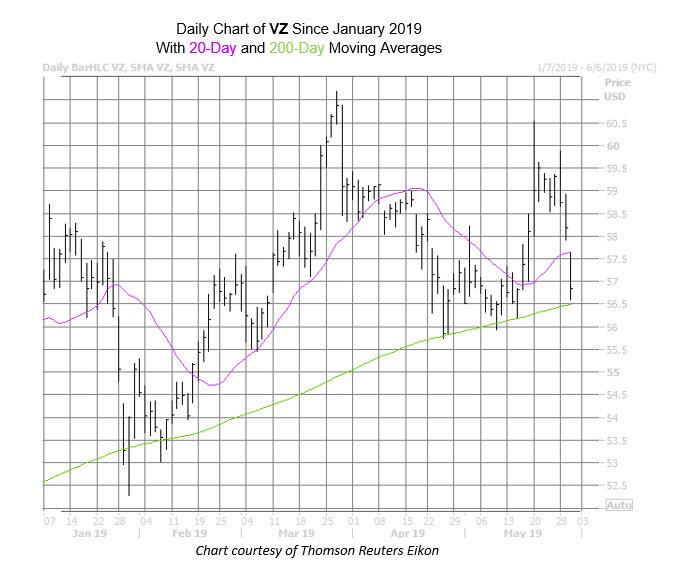 VZ Chart May 30