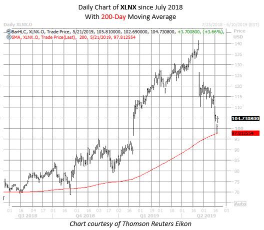 XLNX stock chart may 21