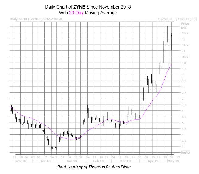 ZYNE Chart May 6