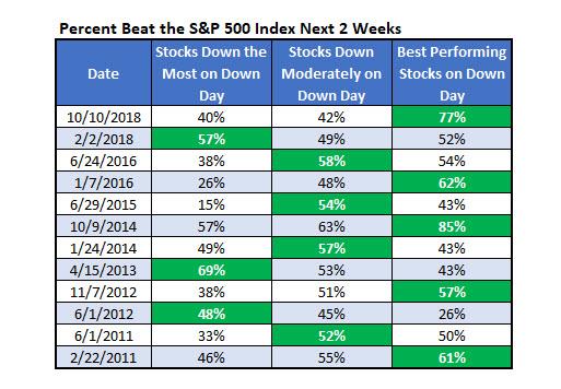 Percent Beat SPX Next 2 Weeks