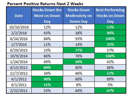 Percent Positive Returns Next 2 Weeks