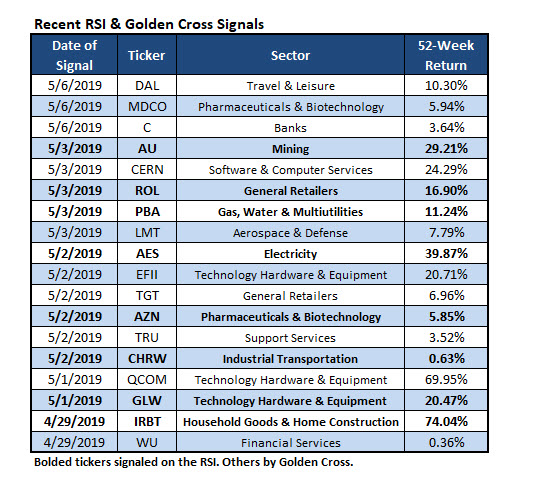RSI Golden Cross Signals
