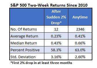 S&P 500 2 Week Returns