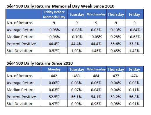 S&P 500 Returns Daily Memorial Week