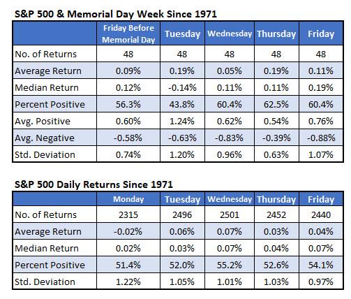 S&P 500 Returns Memorial Day Week