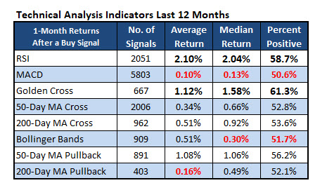 Technical Analyis Indicators 12 Months