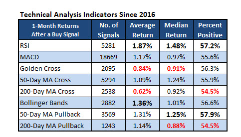 Technical Analysis Indicators 2016