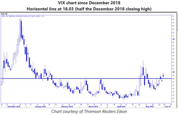 MMO 5 VIX chart